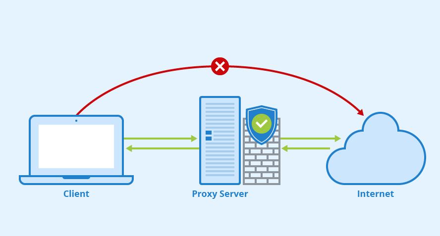 Для чего используется прокси-сервер: виды и решаемые задачи